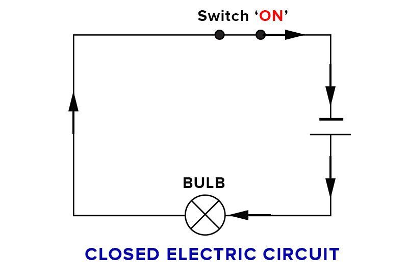 closed circuit diagram the electrical circuit