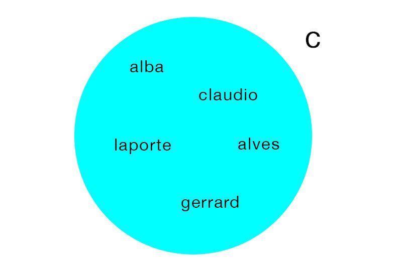 Genius Community Venn Diagram